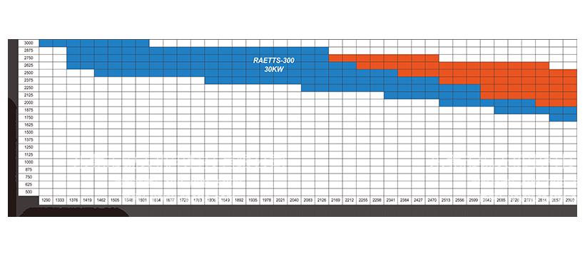 雷茨高速离心风机RAETTS-300性能曲线图