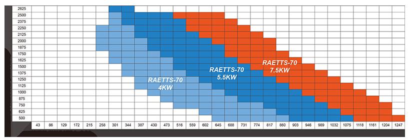 雷茨高速离心风机RAETTS-70性能曲线图