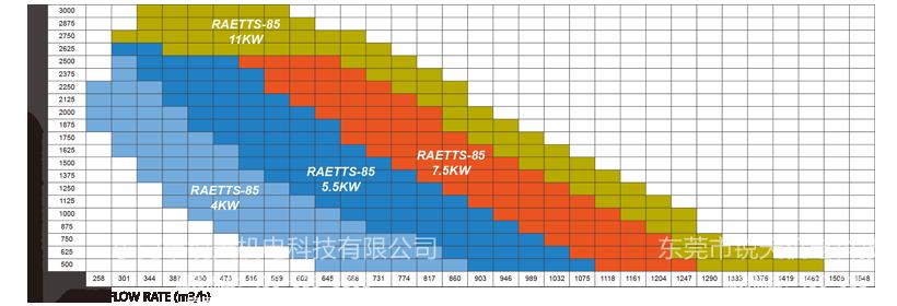 雷茨高速离心风机RAETTS-85曲线图