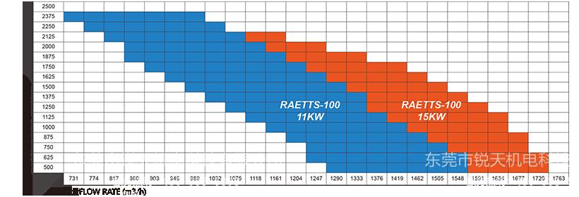 雷茨高速离心风机RAETTS-100性能曲线图