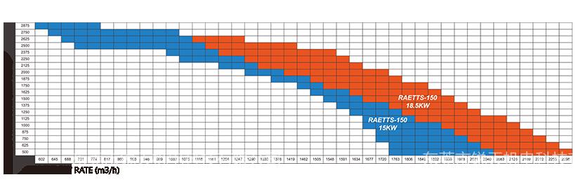 雷茨高速离心风机RAETTS-150性能曲线图.png
