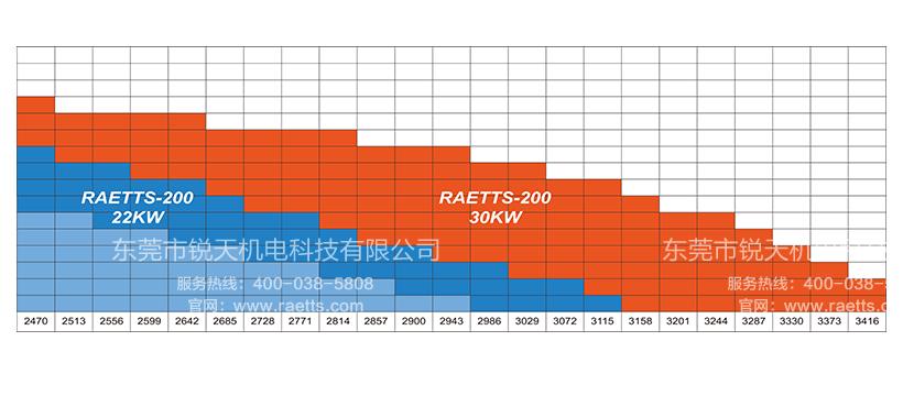 雷茨高速离心风机RAETTS-200性能曲线图